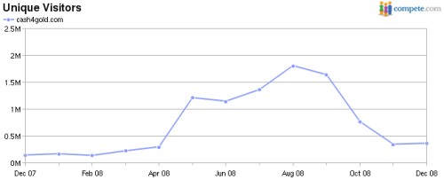 Cash4Gold.com Monthly Visitors