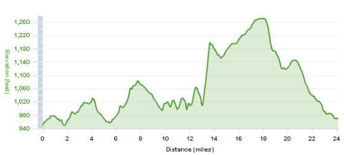 Elevation profile for the 40K TT course