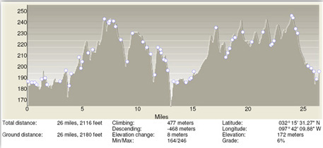 TT24TT elevation profile